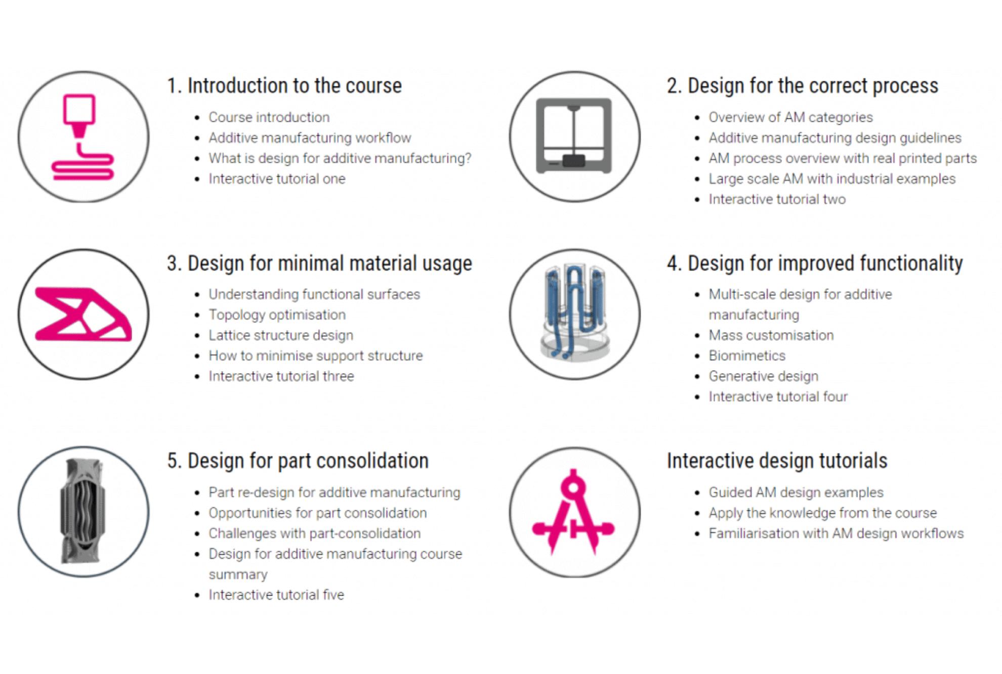 Course Curriculum - Design for Additive Manufacturing Course