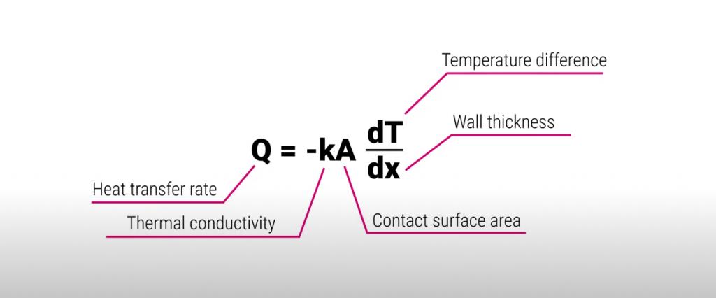 Designing heat exchangers - equation